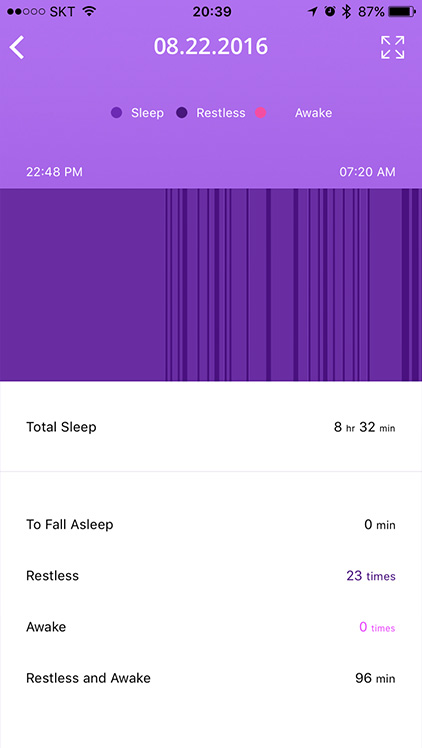 Sleep Pattern analysis ZIKTO App